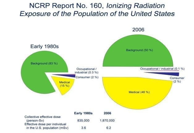 NCRP Report No 160 Understanding Some Fundamentals of Radiation Exposure photo