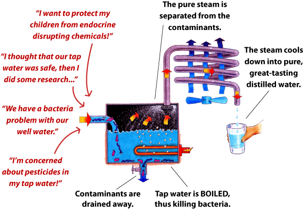 home water distiller distiller diagram
