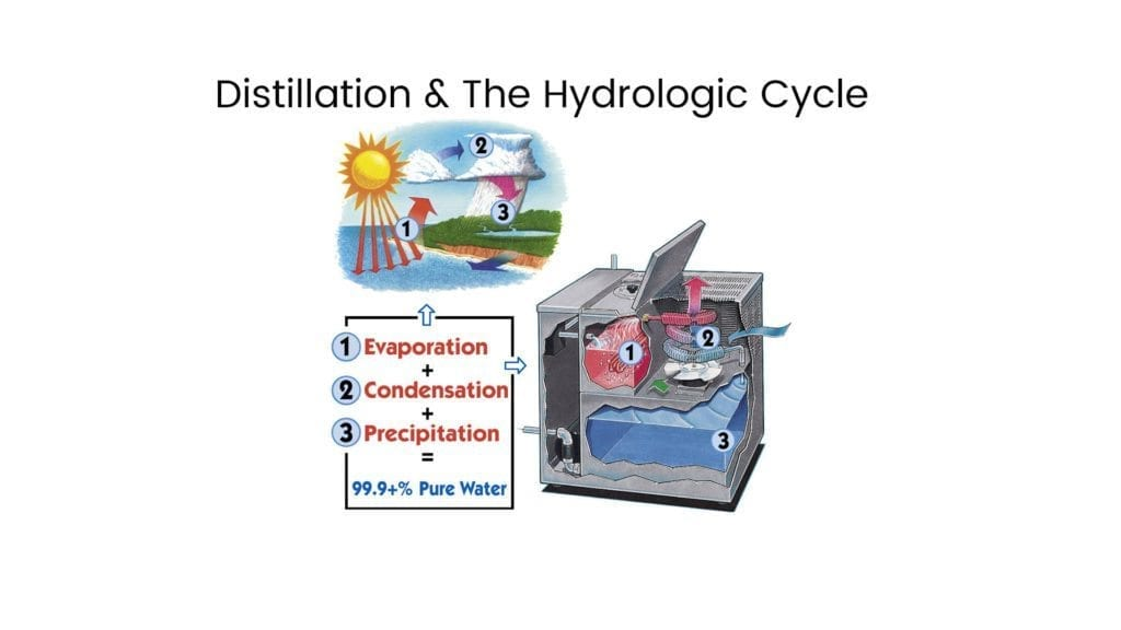 Distillation and the Hydrologic Cycle