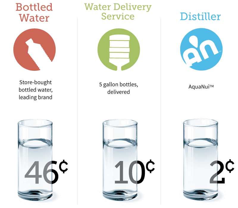 cost of distilling your own water