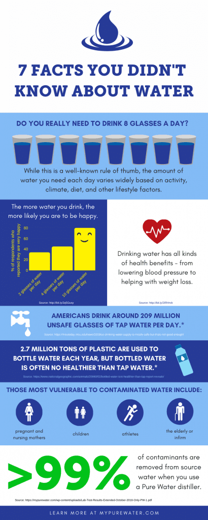 7 Facts You Didn't Know About Water Infographic