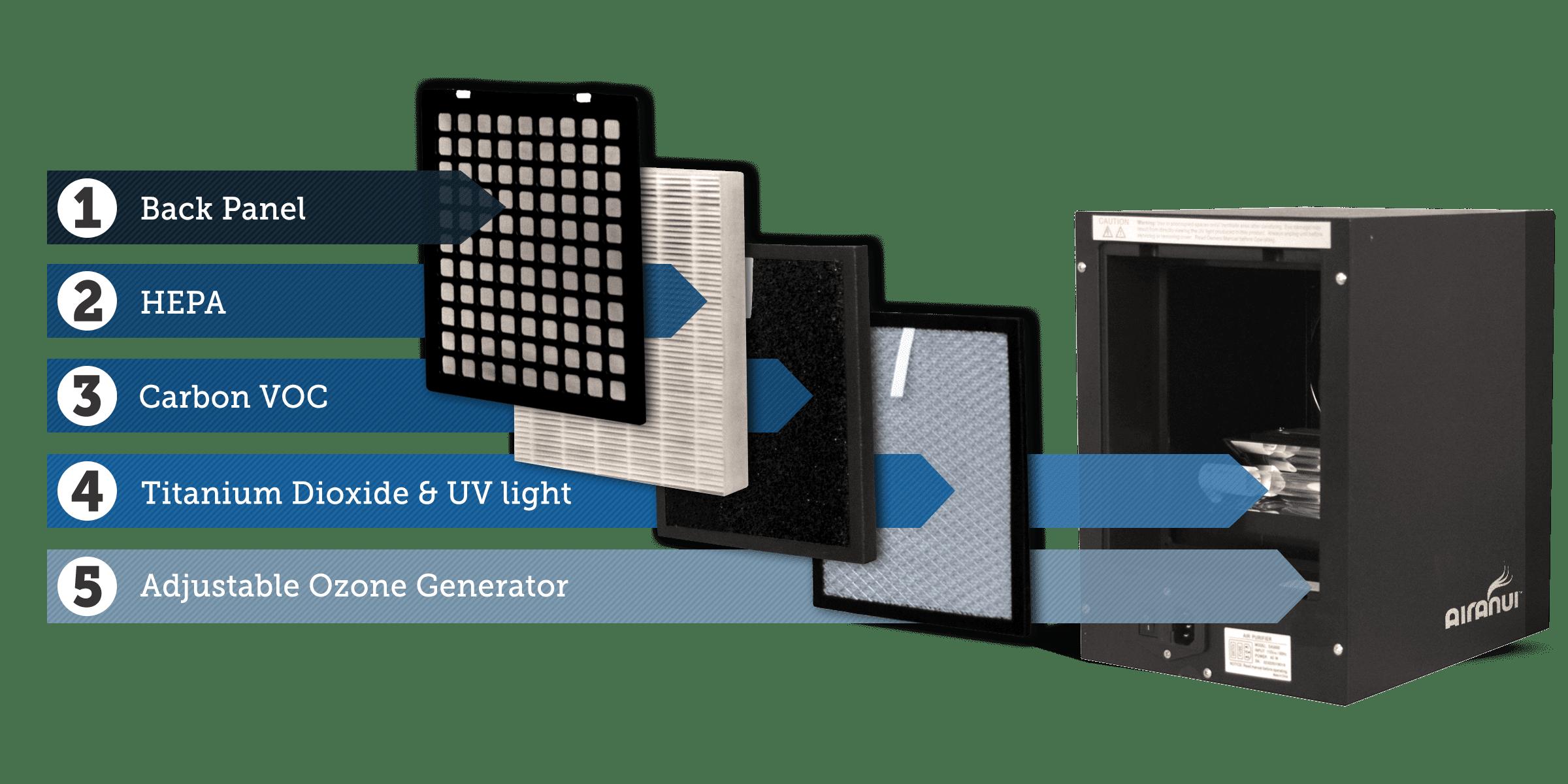 5-Stage AiraNui Air Purifier