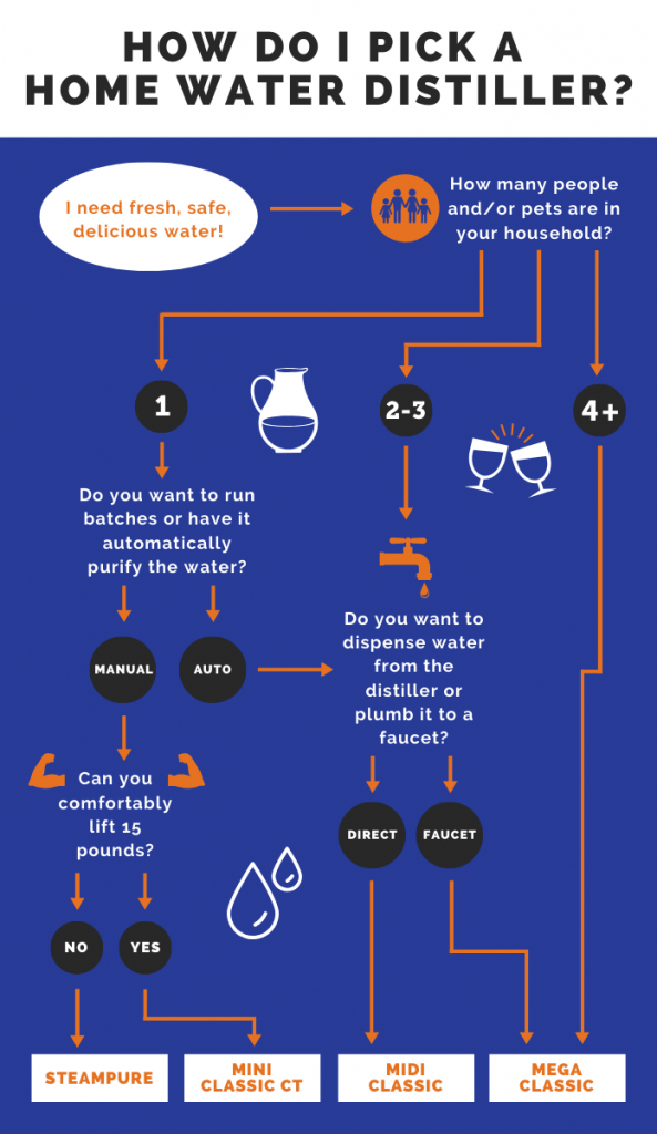 How to Pick The Right Size Water Distiller