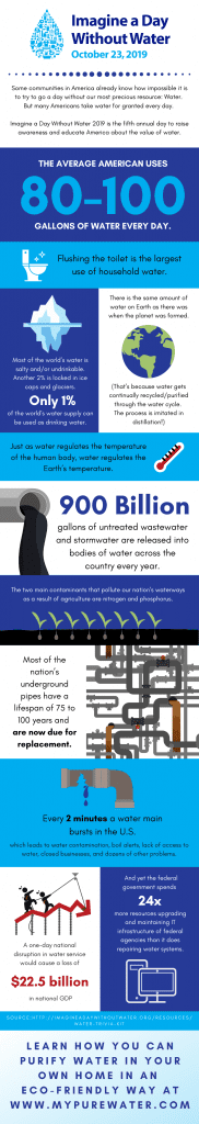 Imagine A Day Without Water Infographic about America's Water Use and Infrastructure
