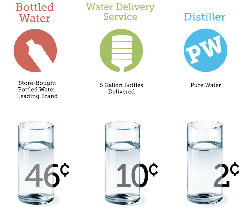 cost of distilled water vs bottled